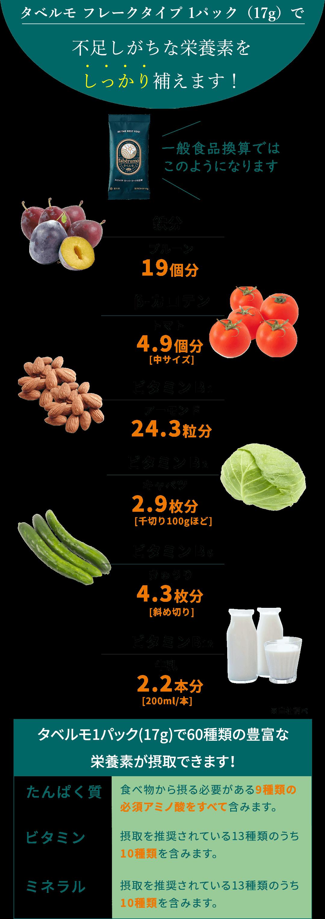 タベルモ フレーク 1パック(17g)の栄養換算