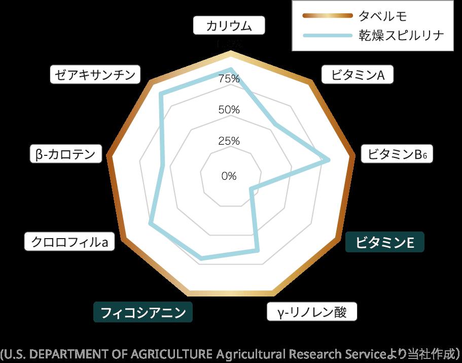 生スピルリナの栄養素グラフ